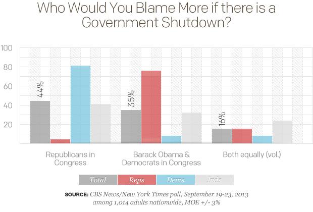 Gov Shutdown Blame